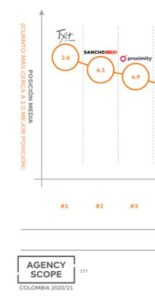la agencia mas valorada 155x300 1 ¿Cómo llegamos a ser la Agencia más Valorada en 2020?